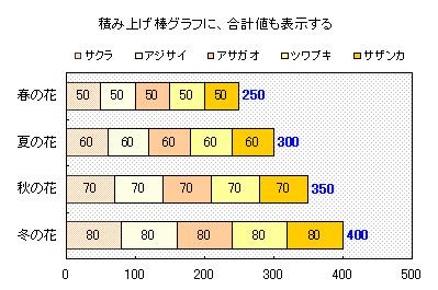 積み上げ棒グラフに合計値も表示する